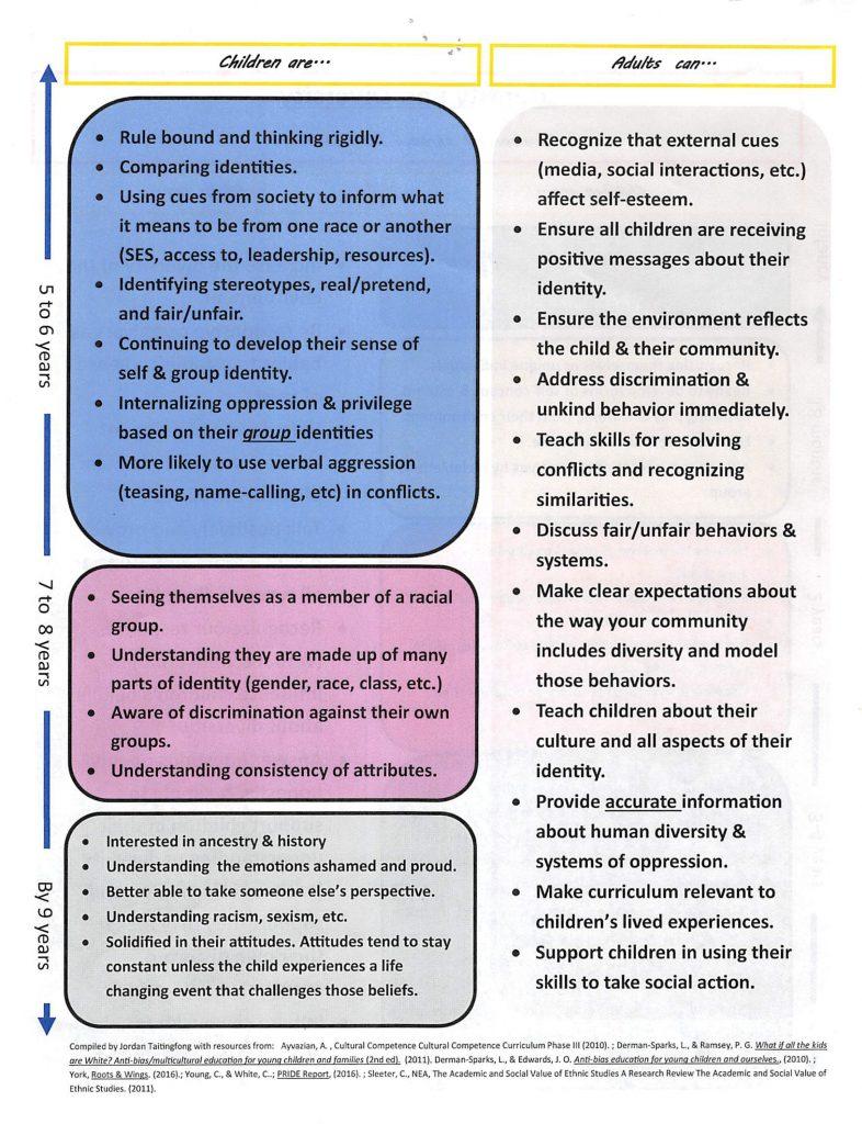 Identity & Diversity Development Through Early Childhood